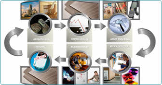 RFID Asset Lifecycle Tracking, RFID Asset Lifecycle Tracking India
